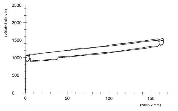 plynová vzpěra graf